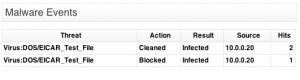 Latest Forefront TMG Malware Events shown on the TMG Reporter Dashboard
