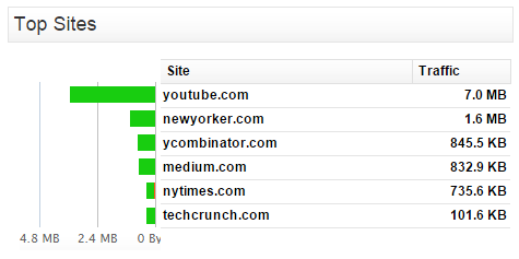 Top Sites Clean