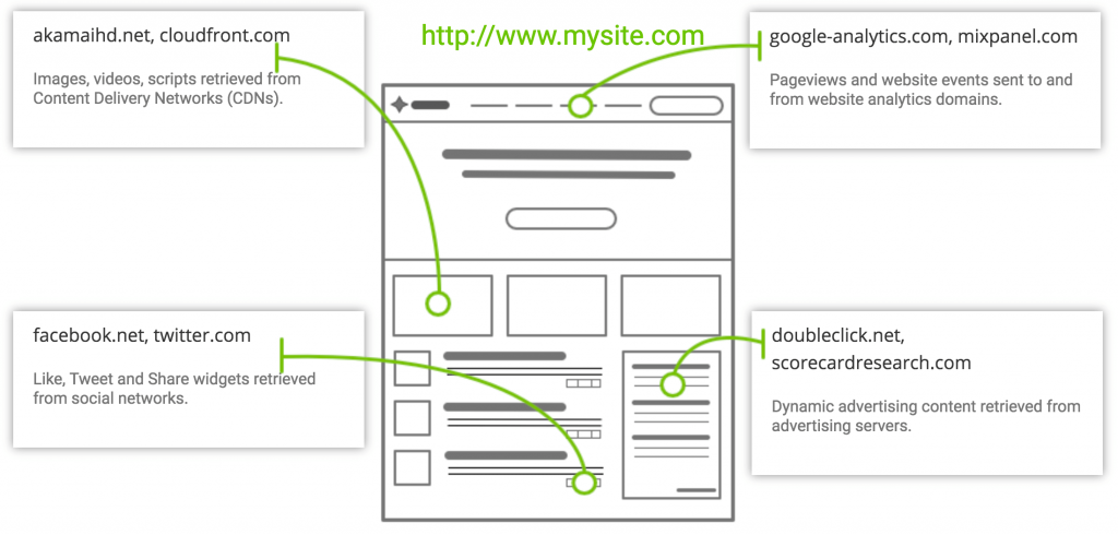 Website content is built from resources served from many different domains