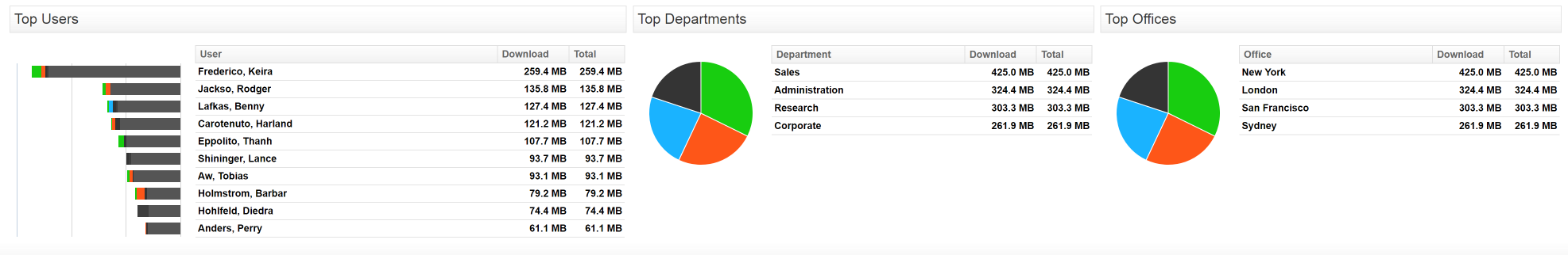 SonicWall Reporting On Users Departments Offices Reporting