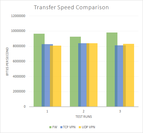Sophos SSL VPN Performance Testing Transfer Speed Chart