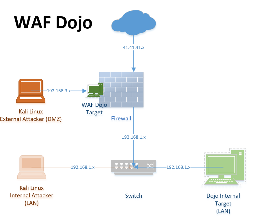 Web Application Firewall Dojo