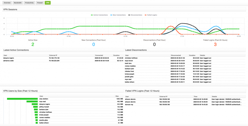 SonicWall VPN Dashboard - Fastvue Reporter for SonicWall