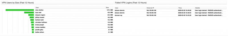 Sophos VPN Users by Size and Failed Logins