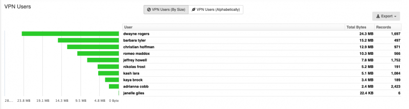 Fortinet FortiGate VPN Users by Size