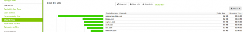 Reporting on Sophos XG's Firewall Rules - Top Sites