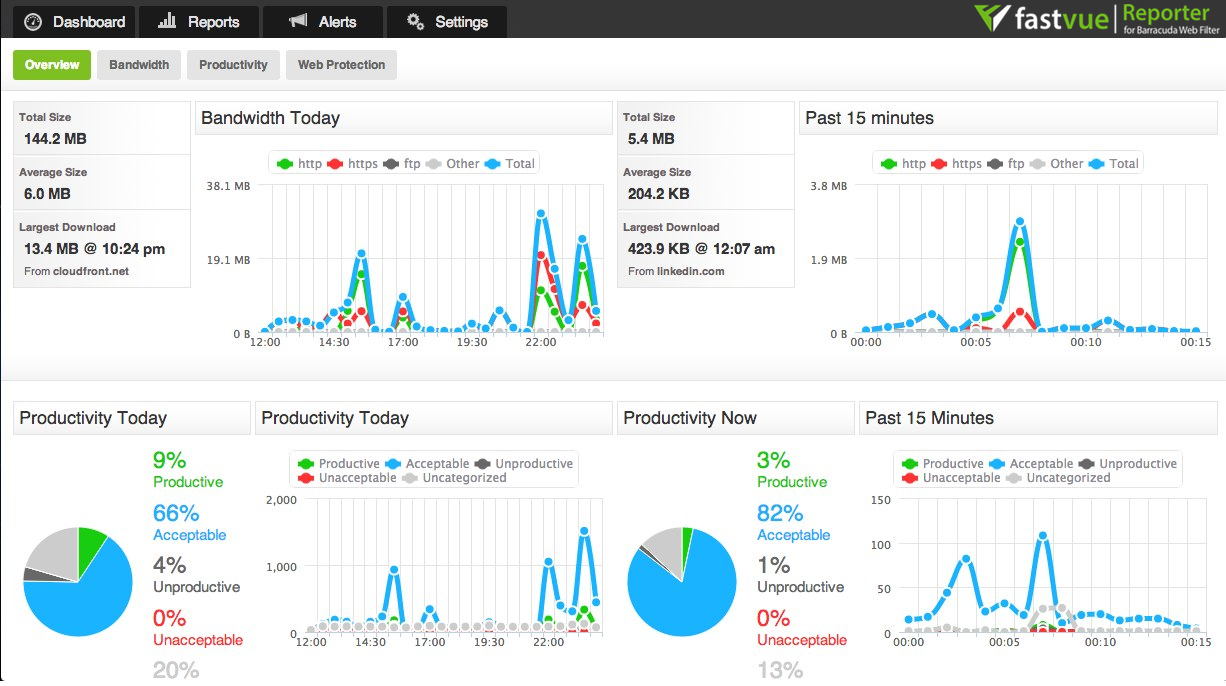 Barracuda Web Filter Live Dashboard