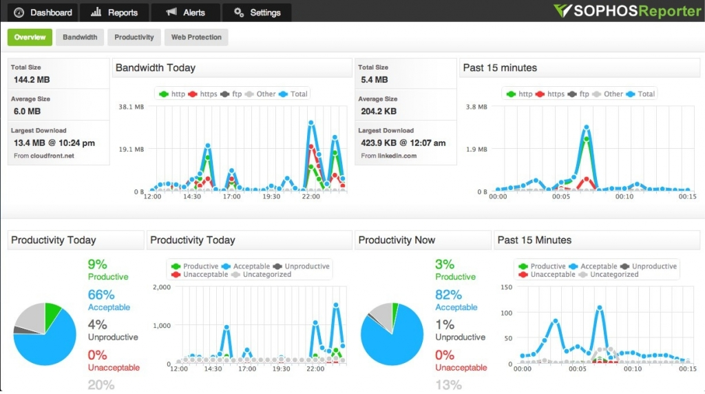 Monitoring your Sophos XG firewall in Fastvue Reporter