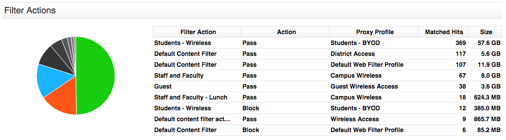 Apple iOS 8 Downloads By Sophos UTM Filter Actions