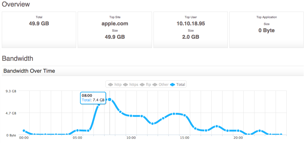 Apple iOS 8 Downloads Day After Release