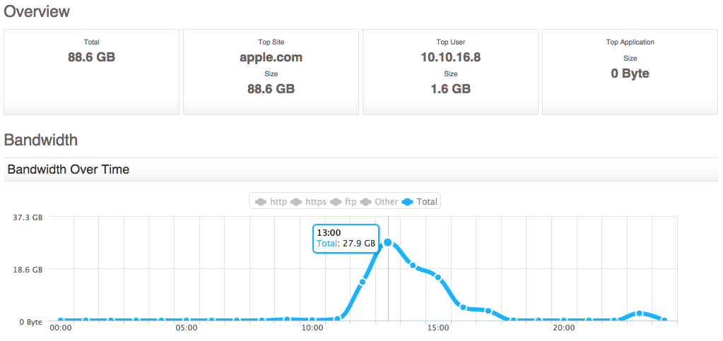 Apple iOS 8 Downloads Day Of Release