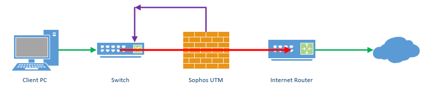 Easily Evaluate Sophos UTM 9.3 Using Full Transparent Mode on windows diagram, network power supply diagram, google network diagram, voice diagram, service diagram, software diagram, hfc network diagram, data diagram, dsl network diagram, troubleshooting diagram, network configuration diagram, surveillance cameras diagram, network plug, home wi-fi setup diagram, network appliances diagram, dish network diagram, installation diagram, cabling diagram, phone diagram, electrical diagram,