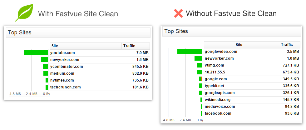 With and Without Fastvue Site Clean