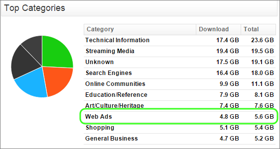 Malvertising and why you should ad-block your network at the