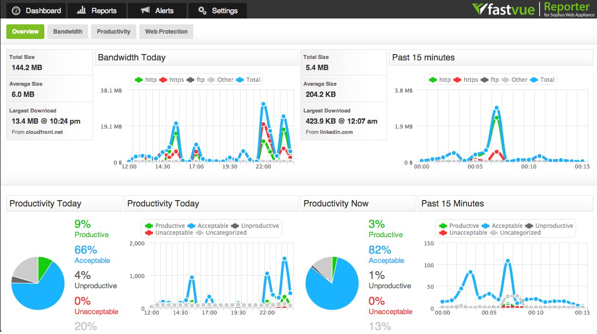 Fastvue Reporter for SonicWall Dashboard